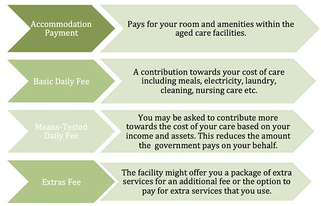aged care fee how much will I pay?
