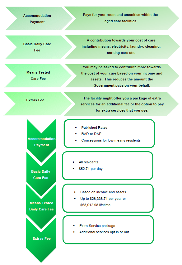 Cost Of Aged Care Diagram March 2020